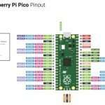 raspberry_pi_pico_pinout_kanpur