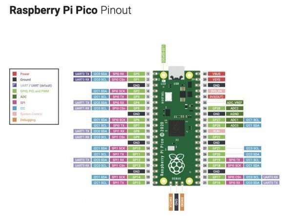raspberry_pi_pico_kanpur